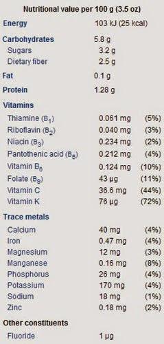 Kandungan nutrisi pada sayur kubis