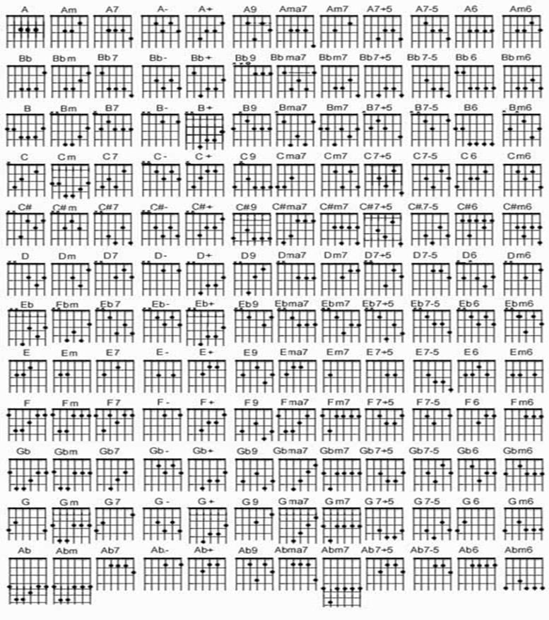 Kumpulan Kord Gitar Lengkap  Bagi Yang Belajar Gitar   MUSIK KITA