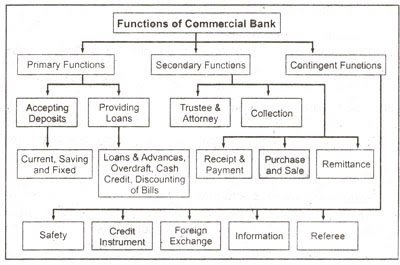 """functions of commercial banks in malaysia Islamic banks perform functions as commercial banks but  banks: the case of malaysia"""" they found that the bank size and board size values of conventional banks."""