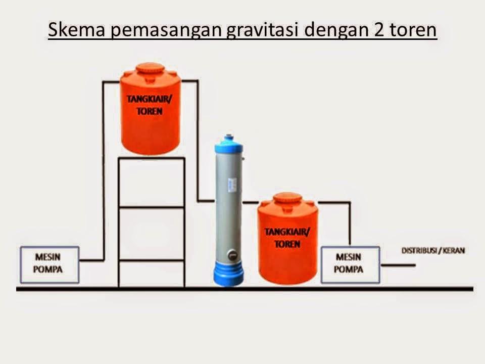 TABUNG FILTER AIR PVC 2