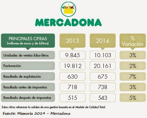 Cierre ejercicio Mercadona 2014