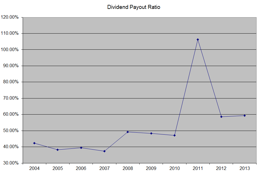 DPR Clorox Stock is Still a Squeeky Clean Dividend Play
