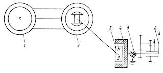 Устройство индукционного тахометра