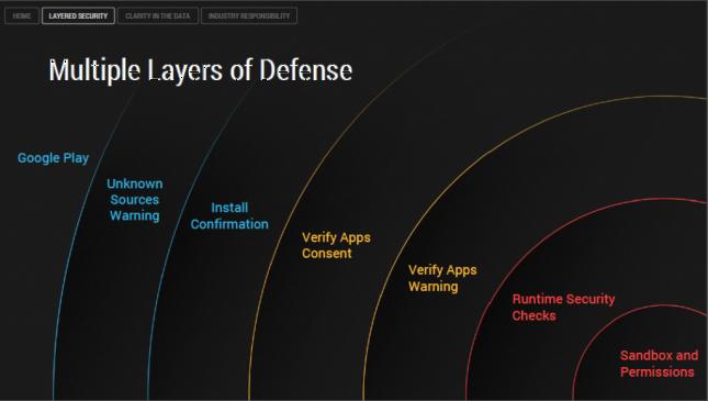 Android camadas de defesa / Fonte/Reprodução: http://www.androidauthority.com/android-malware-threat-report-279702/