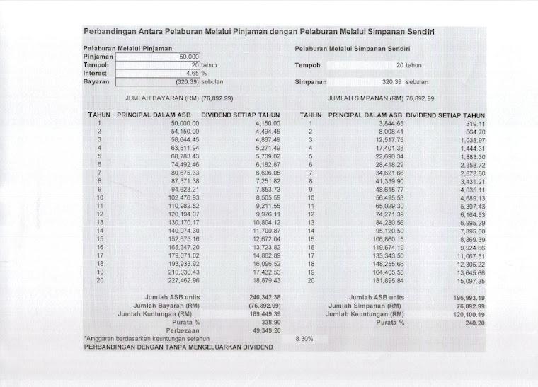 Perbandingan ASB (simpanan sendiri vs Loan ASB))