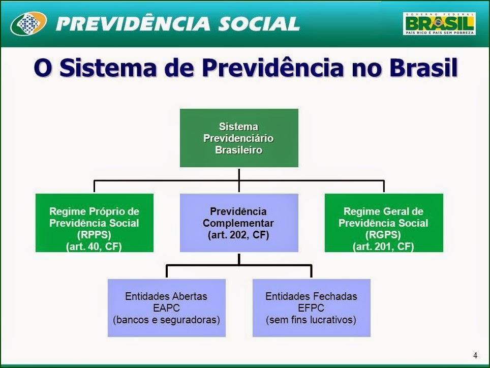 Regime Geral de Previdência, Regime Único de Previdência, INSS