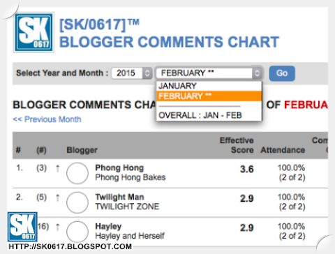 [SK/0617] Comments Chart Webpage