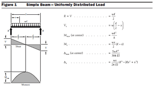 beam design formulas with shear and Concepts and formulas of reinforced concrete beam design: loads (dead & live), bending moment, and shear diagram of a concrete beam are shown below respectively.