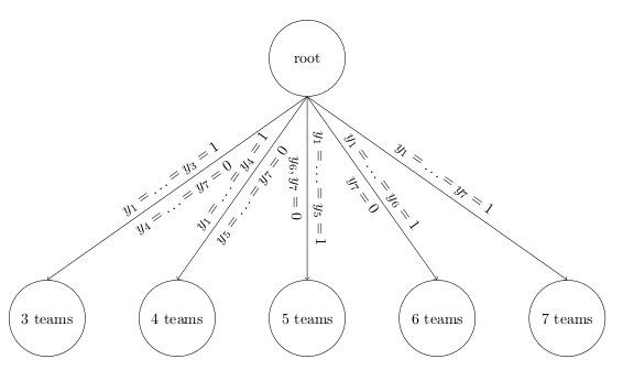 desired search tree