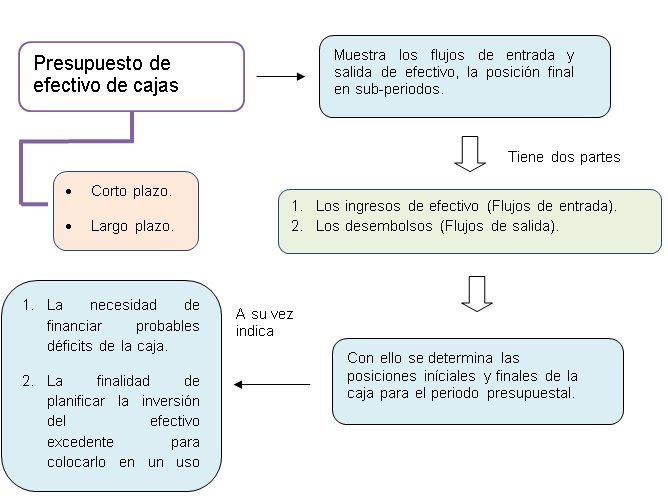 El centro de la planificación del efectivo