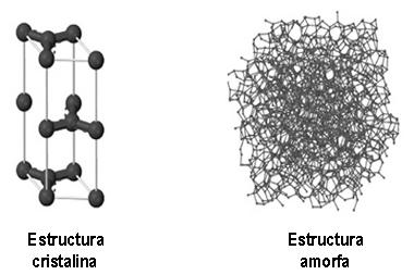 Estructuras cristalina y amorfa