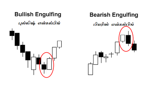 Forex learning in tamil