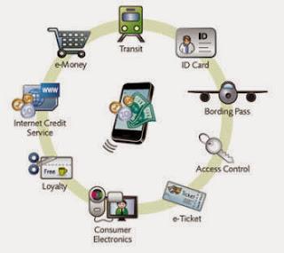 Cara kerja Wireless Charger dan Teknologi NFC
