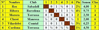 Clasificación según sorteo del Torneo Catalán de Ajedrez de Tarrasa 1936