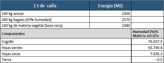 Potencial energético