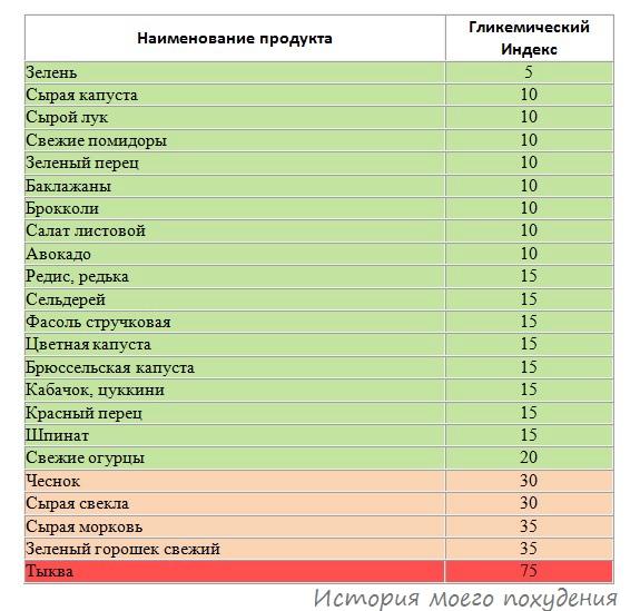 Гликемический индекс свежих овощей - таблица