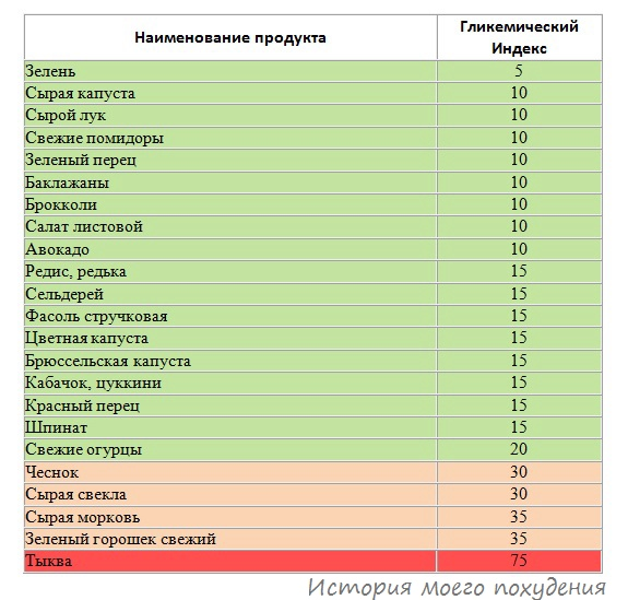 таблица диетологов