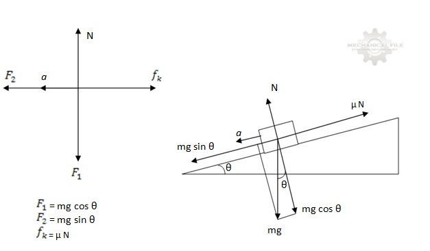 Mechanicalfil3spot hukum newton ii pertama ditentukan dulu gambar diagram benda bebasnya ccuart Image collections