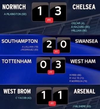latest premier league scores football