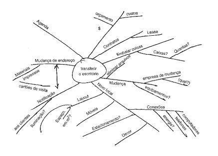 Brainstorming: como começar um projeto