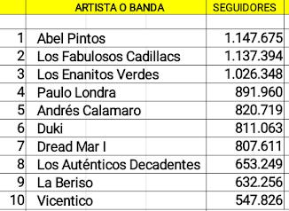 Las diez cuentas argentinas de artistas en actividad con mas seguidores en Spotify (04/08/18)