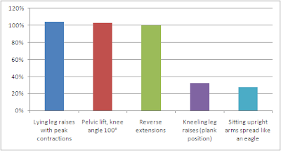 Mesures EMG d'exercices au poids de corps pour les lombaires