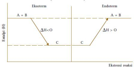 Materi kimia entalpi dan menghitung perubahan entalpi just for perubahan entalpi adalah perubahan energi yang menyertai peristiwa perubahan kimia pada tekanan tetap ccuart Images