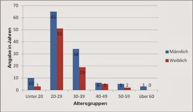 Stichprobe nach Alter und Geschlecht Wie Politiker Vertrauen schaffen können (Angaben in absoluten Zahlen)