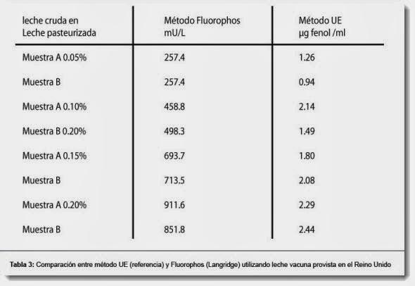 Comparación entre método UE (referencia) y Fluorophos (Langridge
