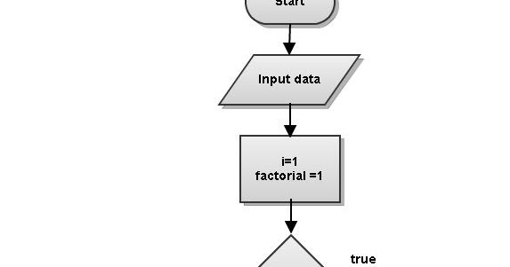 08 >> LEARN PROGRAMMING: Flowchart: Factorial of a Number