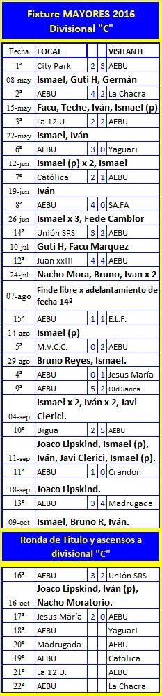Fixture y resultados Mayor temporada 2016