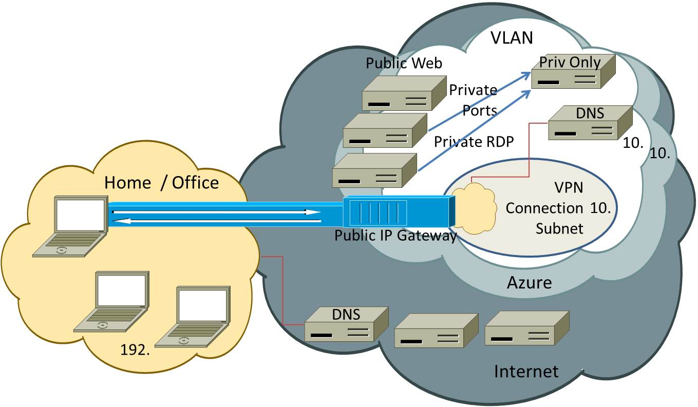 Azure point to site vpn private access to your cloud environment azure point to site remote back channel connectivity pooptronica Gallery