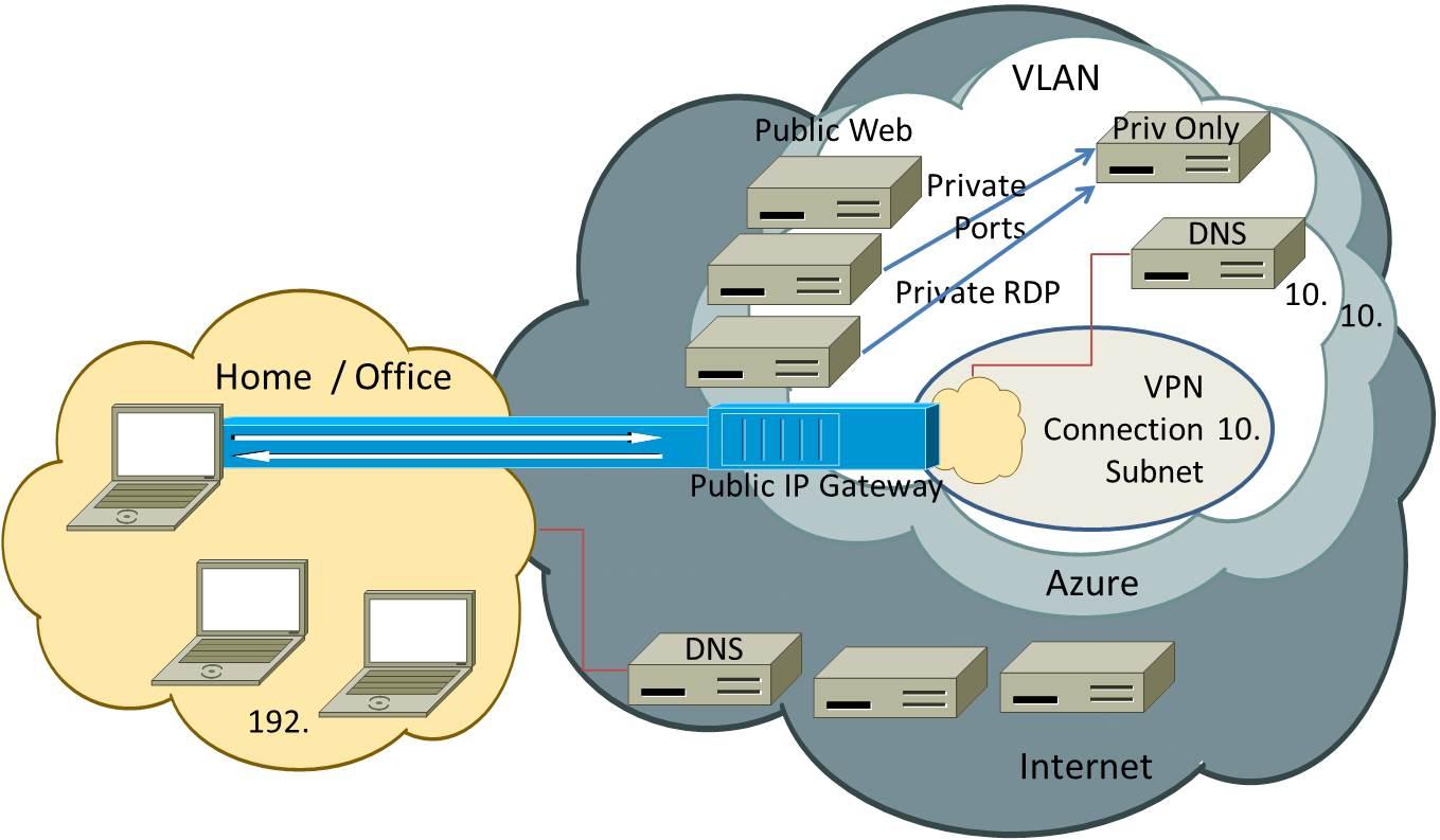 Что делает VPN? Как настроить VPN соединение для Windows 14