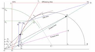 Power factor circle diagram
