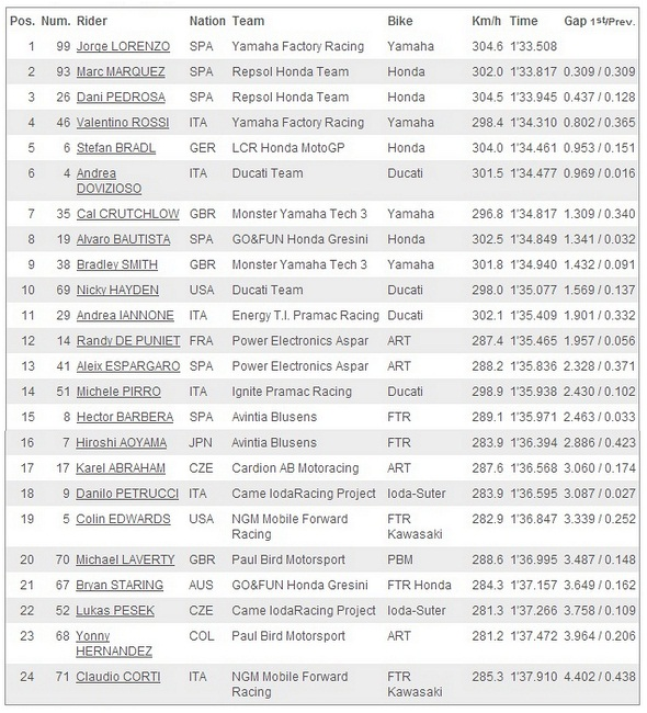 Hasil Free Practice 4 MotoGP Le Mans Prancis 2013