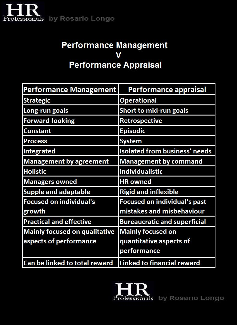 "performance appraisal of hrm Performance appraisal methods ""it is a systematic evaluation of an individual with respect to performance on the job and individual's potential for development."