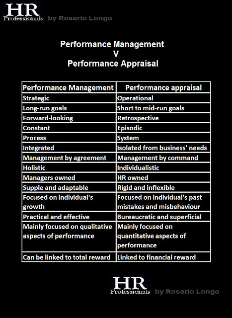 hr appraisal system