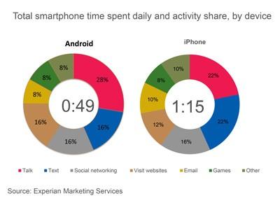 L'utente Apple passa più tempo con il proprio smartphone rispetto all'utente Android