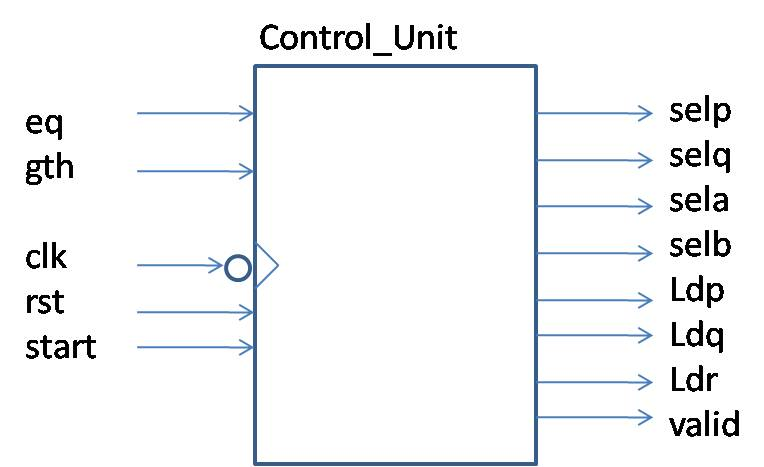 My fpgas greatest common divisor unsigned calculator design ccuart Gallery