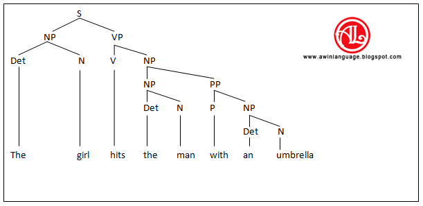 Five Definitions Of Deep Structure Awin Language