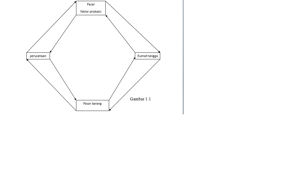 Abcd ada banyak cerita disini tugas ekonomi diagram interaksi bagan arus listrik pada gambar 11 hanya menggambarkan dua sektor pelaku ekonomi yaitu sektor pemerintah yang dapat berperan sebagai sektor rumah tangga ccuart Choice Image