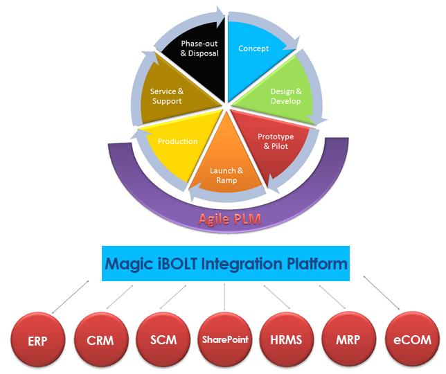 Agile PLM Integration