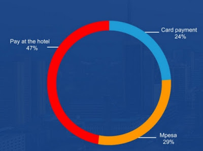 Growth of Mobile Payments in the Hospitality Industry Boosting Revenue