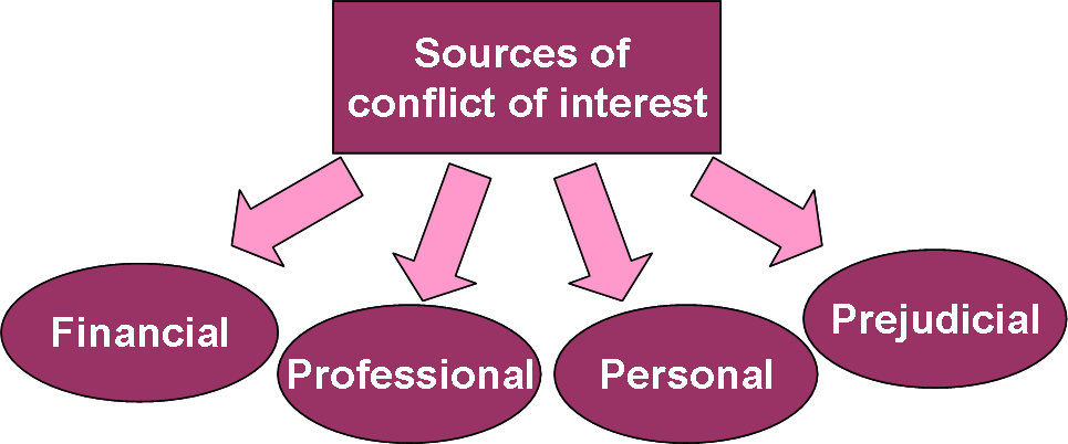 Conflict of Interest Template The Conflict of Interest