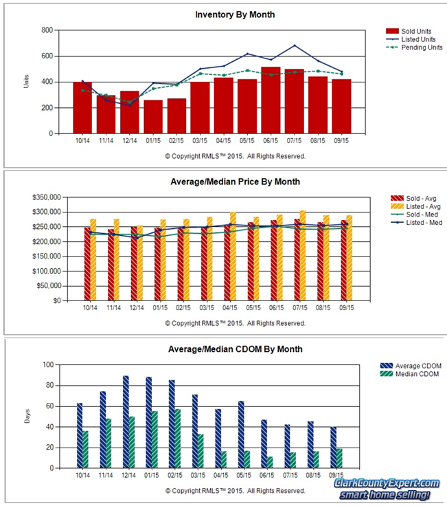 RMLS Charts of Vancouver WA Resale Home Sales Trends in September 2015