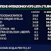 Ultimi dati del sondaggio EMG per il TG LA7