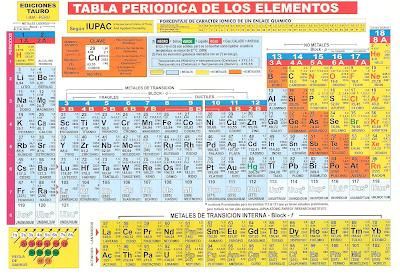 desarrollalas actividades - Tabla Periodica De Los Elementos Secundaria