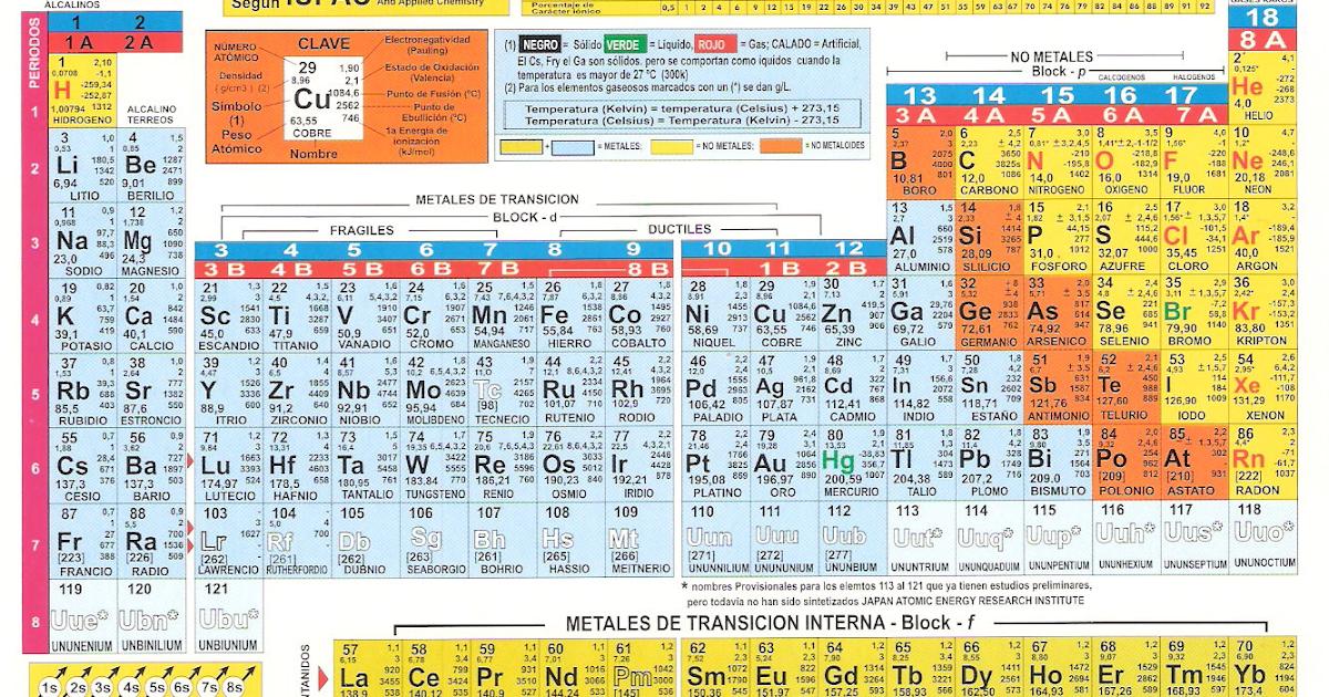 simbolo de la tabla periodica na archives iberdiet com