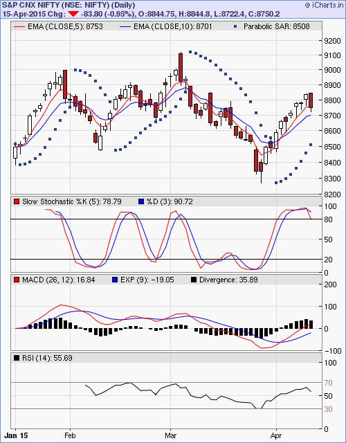 Sars versus stock options