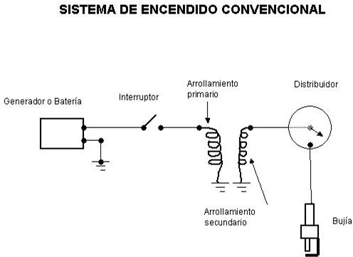 Un sistema de nylon convencional